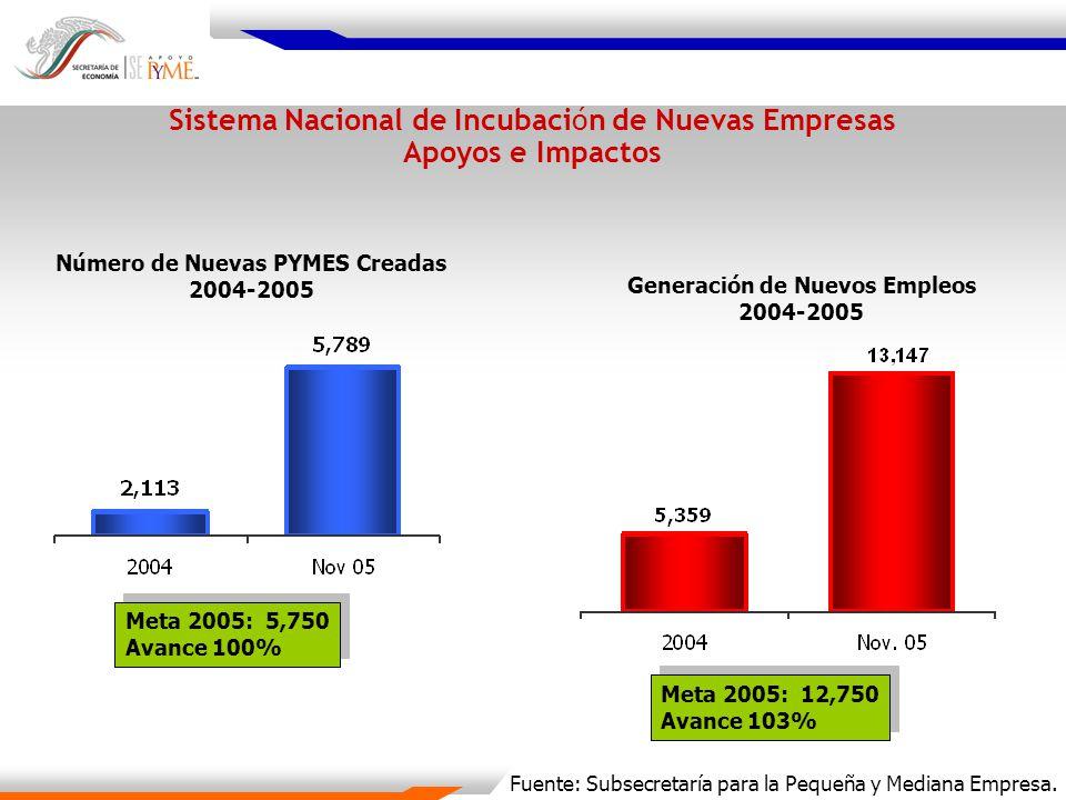 Sistema Nacional de Incubación de Nuevas Empresas Apoyos e Impactos