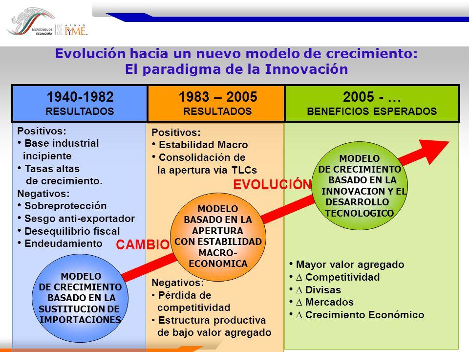 Evolución hacia un nuevo modelo de crecimiento: El paradigma de la Innovación