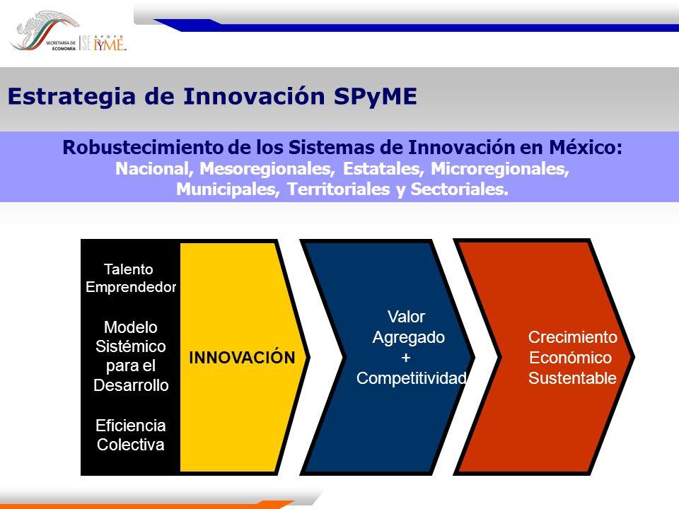 Estrategia de Innovación SPyME