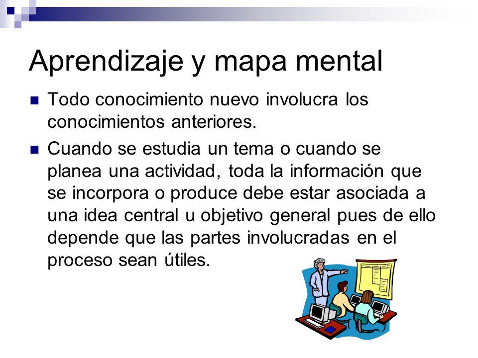 Aprendizaje y mapa mental