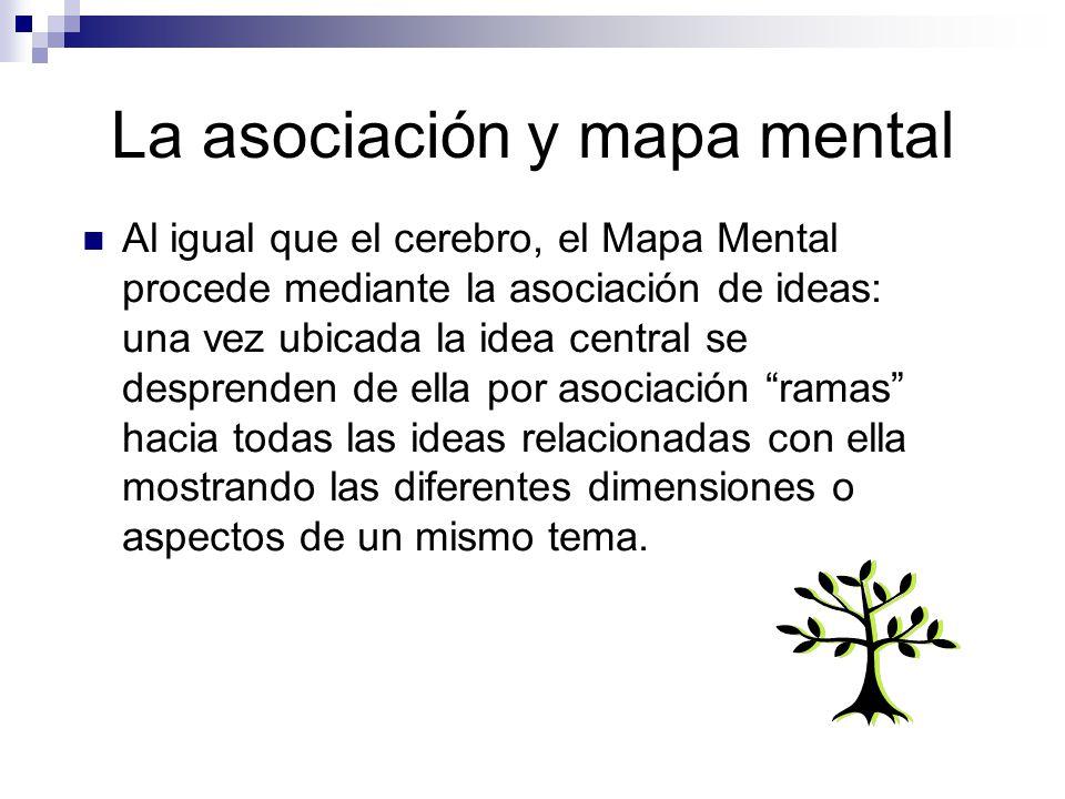La asociación y mapa mental
