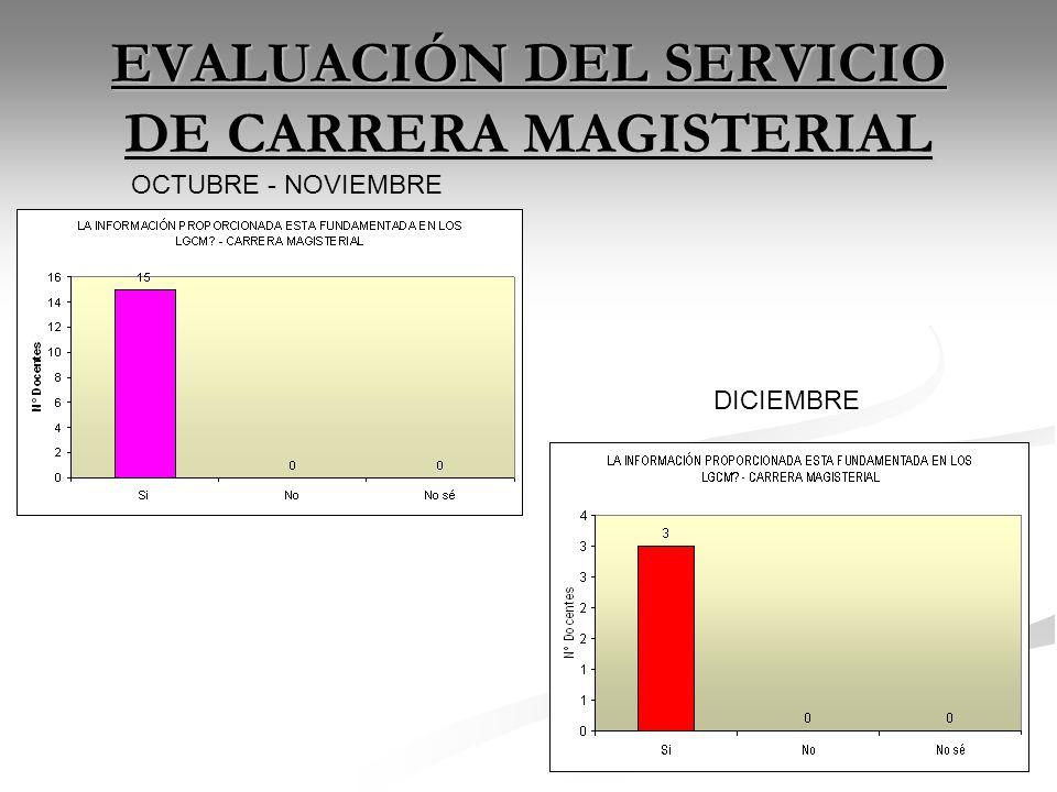 EVALUACIÓN DEL SERVICIO DE CARRERA MAGISTERIAL