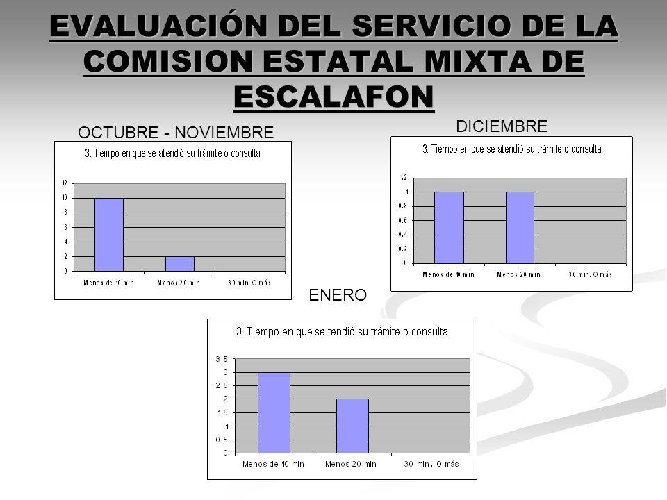 EVALUACIÓN DEL SERVICIO DE LA COMISION ESTATAL MIXTA DE ESCALAFON
