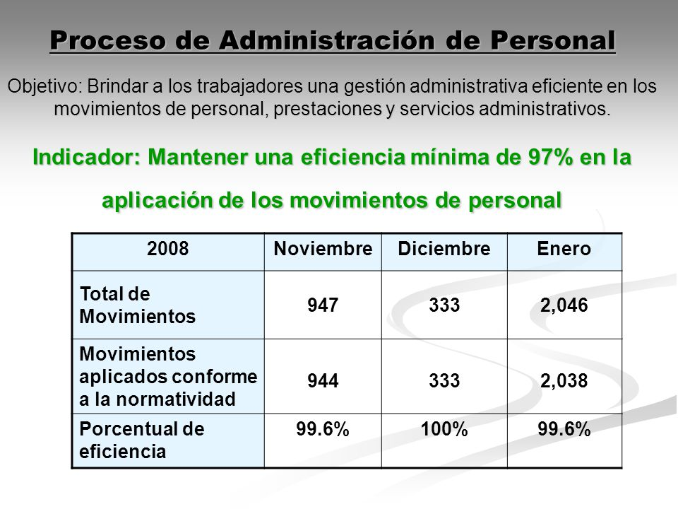 Proceso de Administración de Personal Objetivo: Brindar a los trabajadores una gestión administrativa eficiente en los movimientos de personal, prestaciones y servicios administrativos. Indicador: Mantener una eficiencia mínima de 97% en la aplicación de los movimientos de personal
