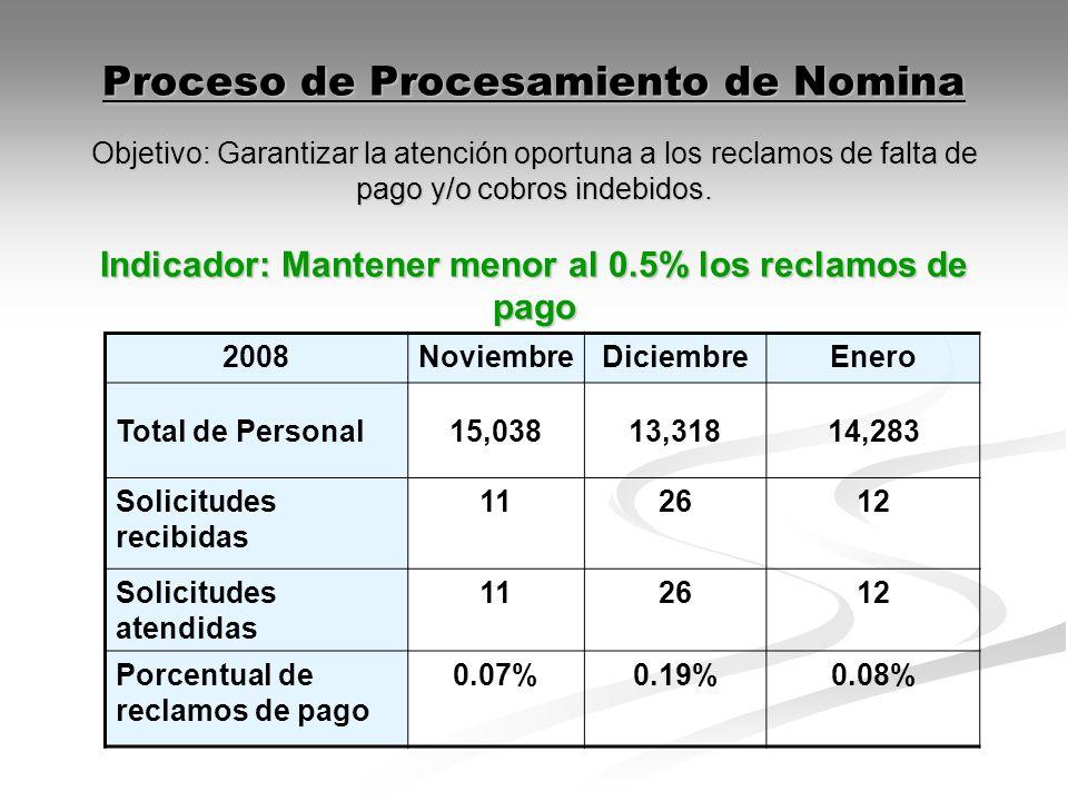 Proceso de Procesamiento de Nomina Objetivo: Garantizar la atención oportuna a los reclamos de falta de pago y/o cobros indebidos. Indicador: Mantener menor al 0.5% los reclamos de pago