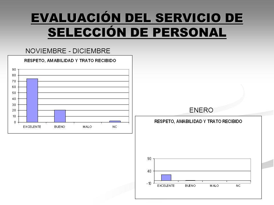 EVALUACIÓN DEL SERVICIO DE SELECCIÓN DE PERSONAL