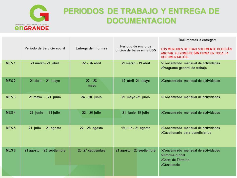 PERIODOS DE TRABAJO Y ENTREGA DE DOCUMENTACION