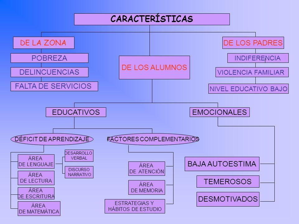 CARACTERÍSTICAS DE LA ZONA DE LOS PADRES POBREZA DE LOS ALUMNOS