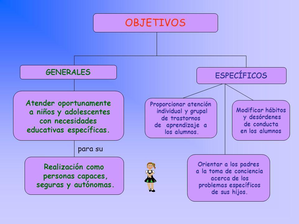 OBJETIVOS GENERALES ESPECÍFICOS Atender oportunamente