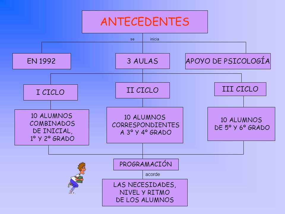 ANTECEDENTES EN 1992 3 AULAS APOYO DE PSICOLOGÍA II CICLO III CICLO