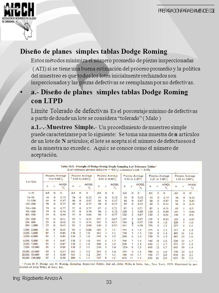 Diseño de planes simples tablas Dodge Roming