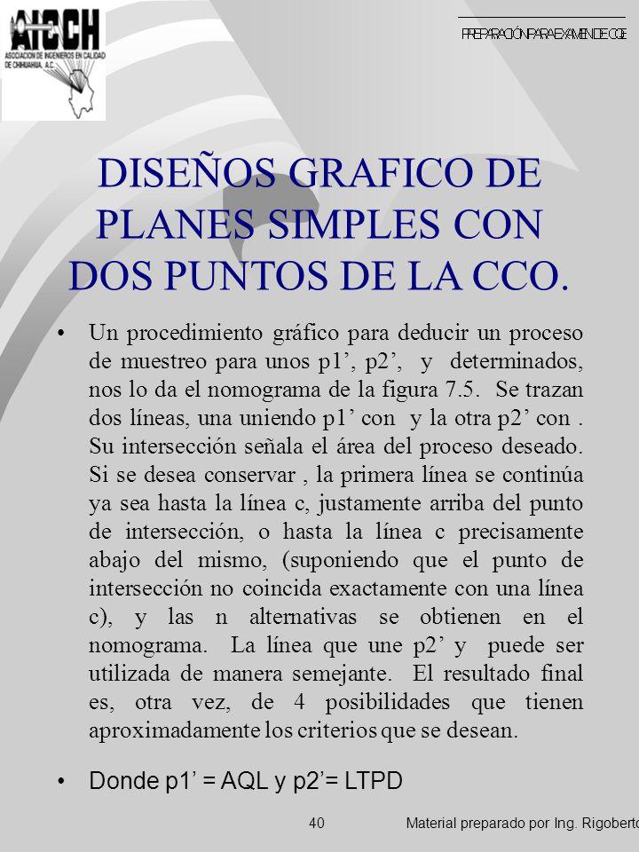 DISEÑOS GRAFICO DE PLANES SIMPLES CON DOS PUNTOS DE LA CCO.