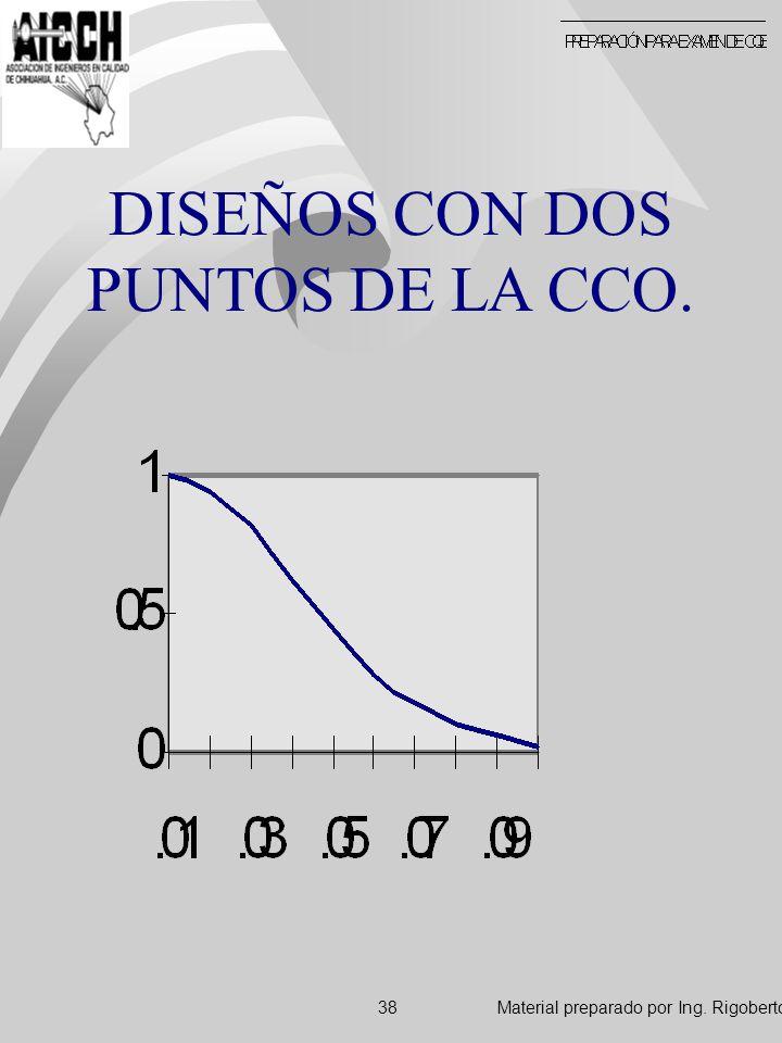 DISEÑOS CON DOS PUNTOS DE LA CCO.