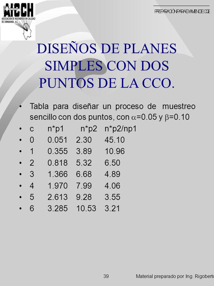 DISEÑOS DE PLANES SIMPLES CON DOS PUNTOS DE LA CCO.