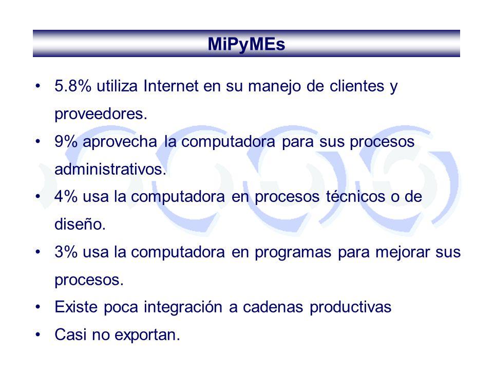 MiPyMEs 5.8% utiliza Internet en su manejo de clientes y proveedores.