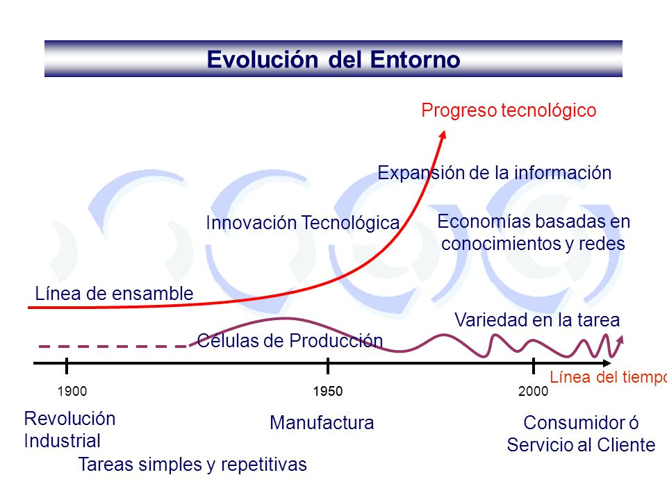 Evolución del Entorno Progreso tecnológico Expansión de la información