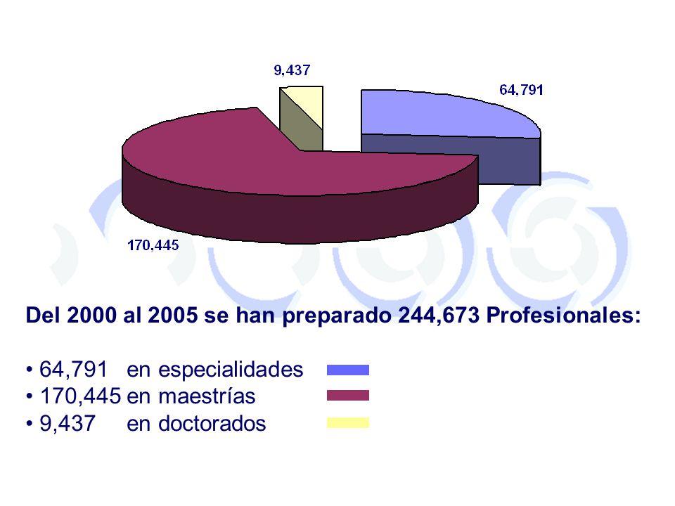Del 2000 al 2005 se han preparado 244,673 Profesionales:
