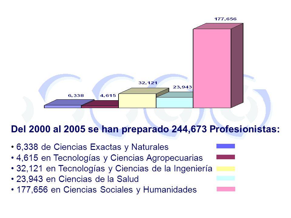 Del 2000 al 2005 se han preparado 244,673 Profesionistas: