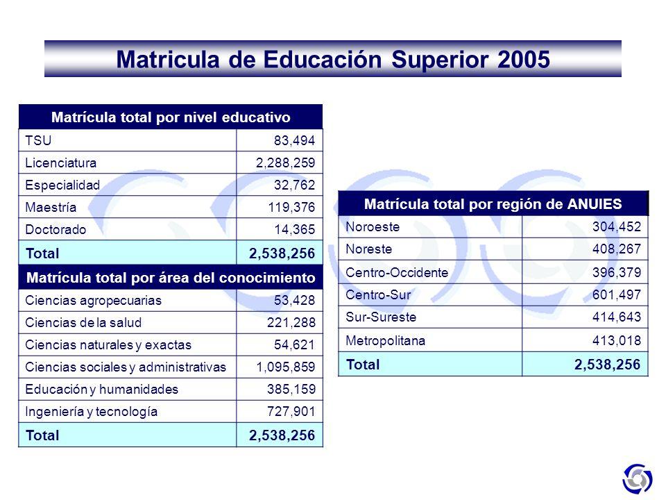 Matricula de Educación Superior 2005
