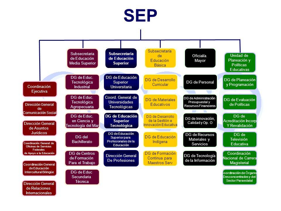 SEP Subsecretaria de Educación Media Superior Subsecretaría