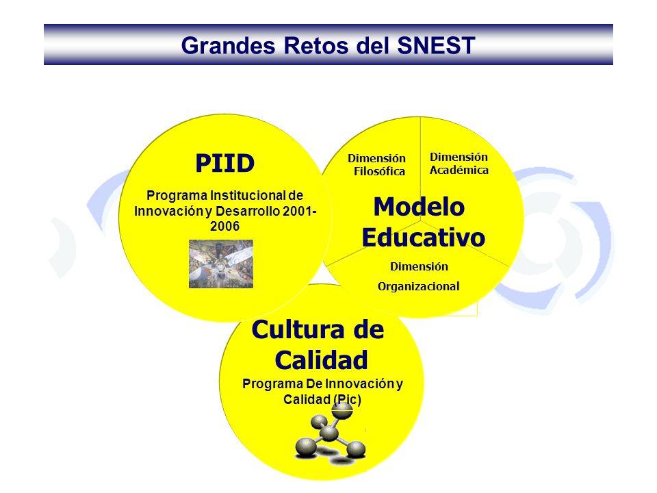 PIID Modelo Educativo Cultura de Calidad