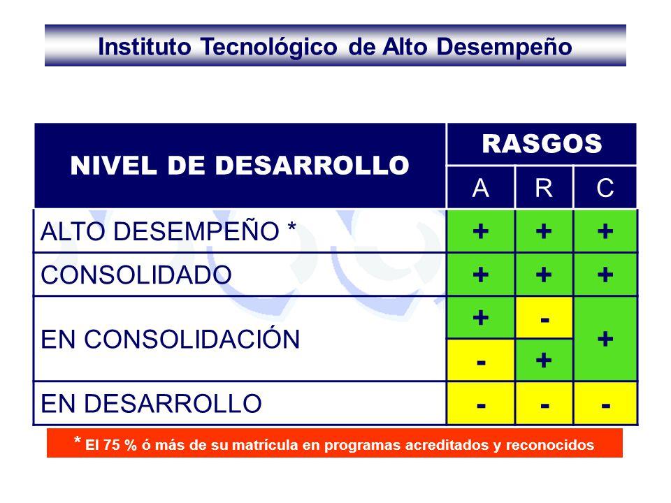 + - NIVEL DE DESARROLLO RASGOS A R C ALTO DESEMPEÑO * CONSOLIDADO