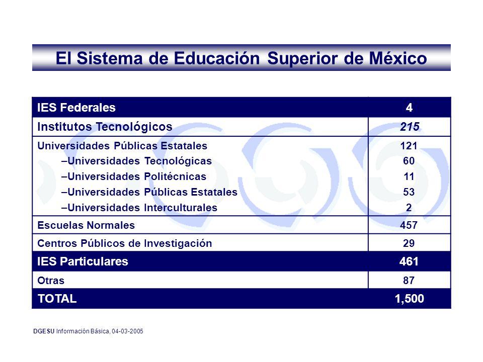 El Sistema de Educación Superior de México