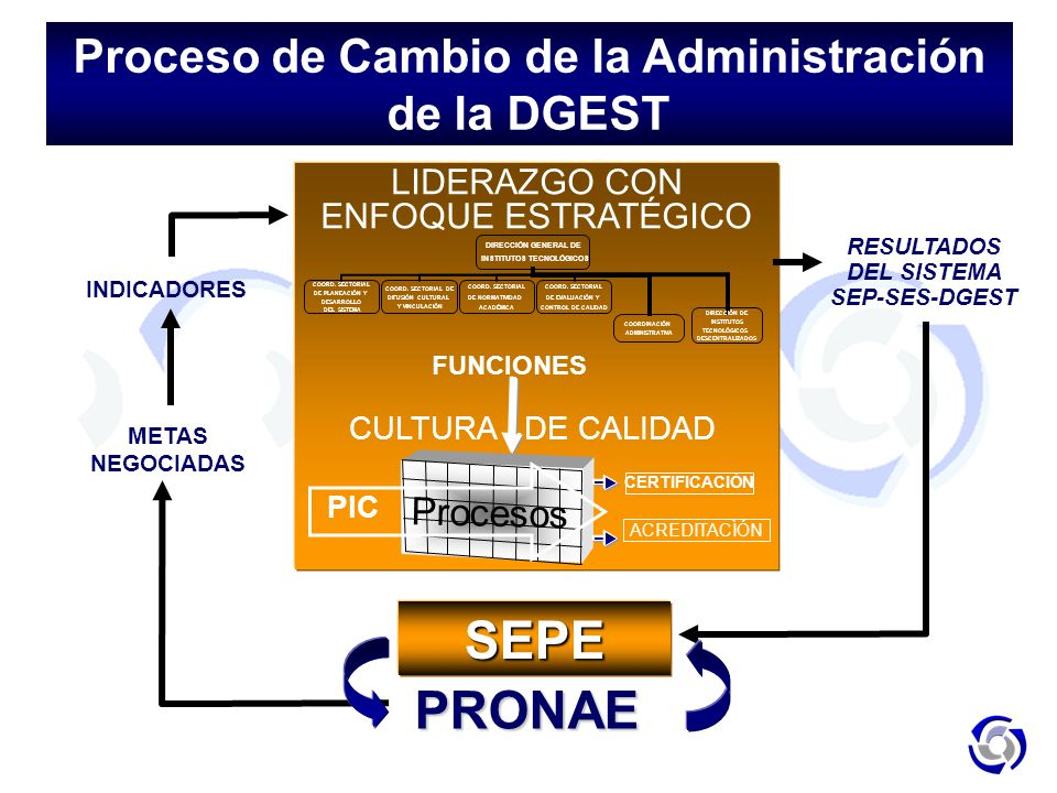 Proceso de Cambio de la Administración de la DGEST