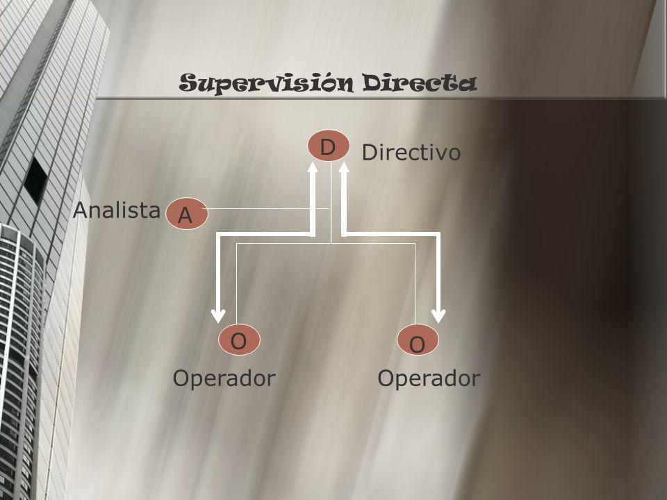 Supervisión Directa D Directivo Analista A O O Operador Operador