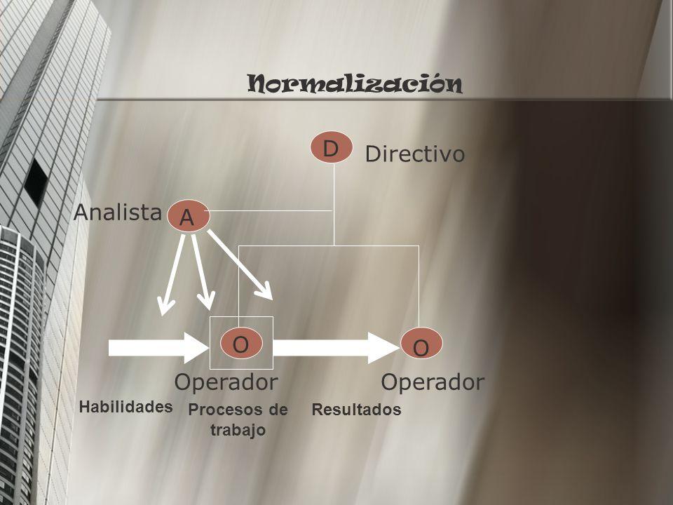 Normalización D Directivo Analista A O O Operador Operador Habilidades