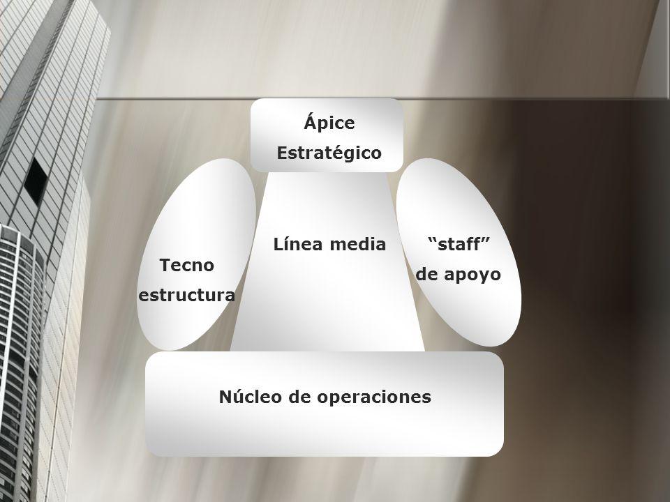 Ápice Estratégico Línea media staff de apoyo Tecno estructura Núcleo de operaciones