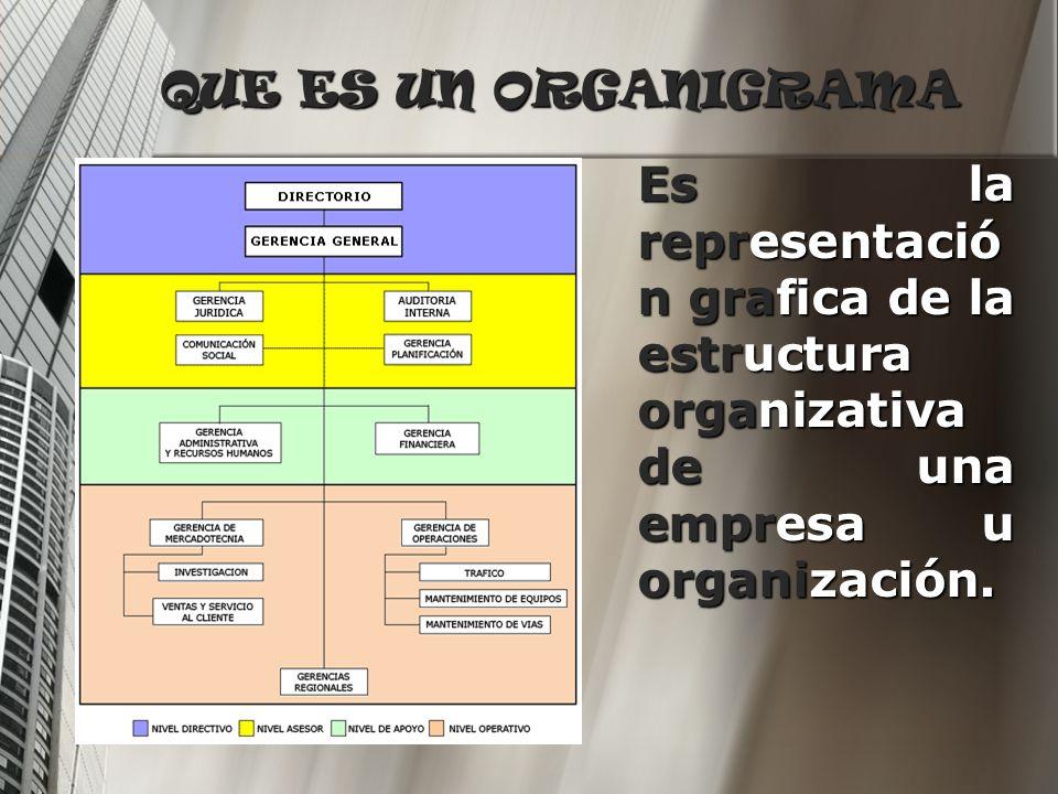 QUE ES UN ORGANIGRAMA Es la representación grafica de la estructura organizativa de una empresa u organización.