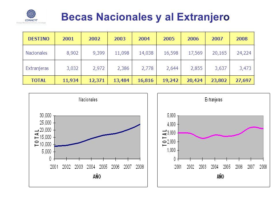 Becas Nacionales y al Extranjero