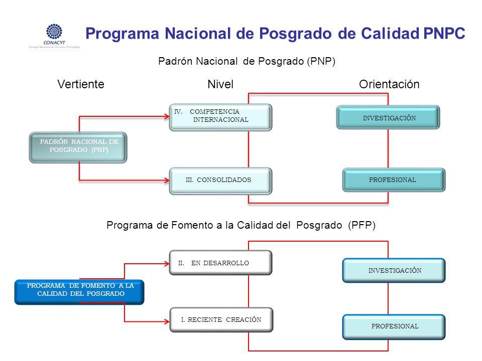 Programa Nacional de Posgrado de Calidad PNPC