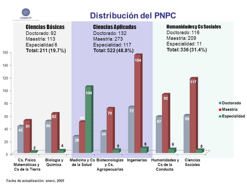 Distribución del PNPC El PNPC-2008 Total: 1069 programas
