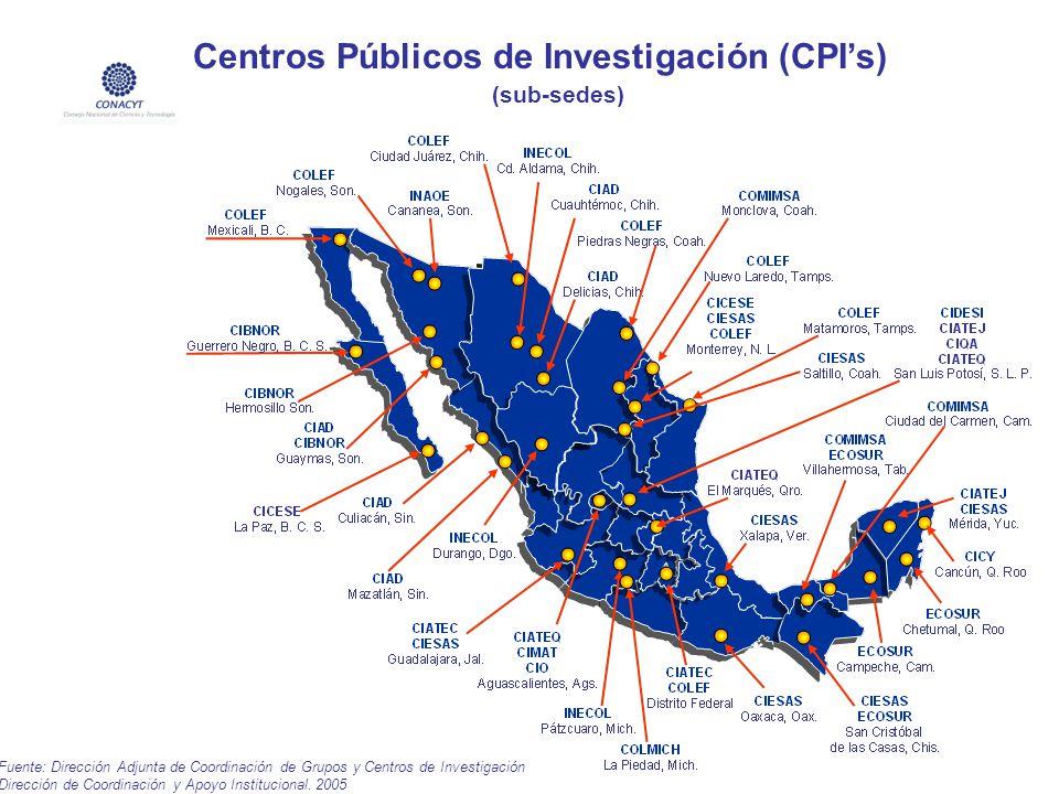 Centros Públicos de Investigación (CPI's) (sub-sedes)