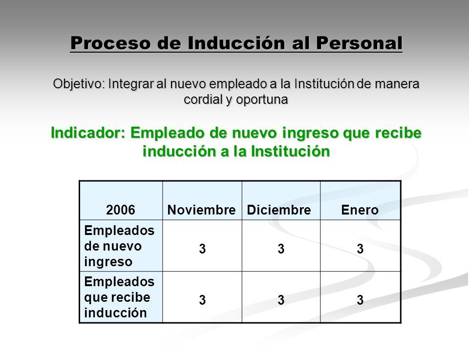 Proceso de Inducción al Personal Objetivo: Integrar al nuevo empleado a la Institución de manera cordial y oportuna Indicador: Empleado de nuevo ingreso que recibe inducción a la Institución