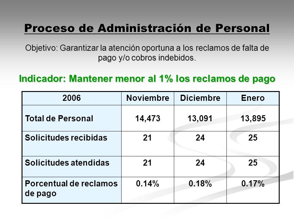 Proceso de Administración de Personal Objetivo: Garantizar la atención oportuna a los reclamos de falta de pago y/o cobros indebidos. Indicador: Mantener menor al 1% los reclamos de pago