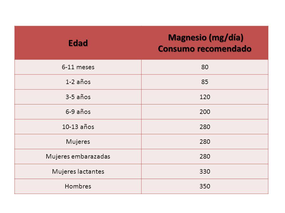 Magnesio (mg/día) Consumo recomendado