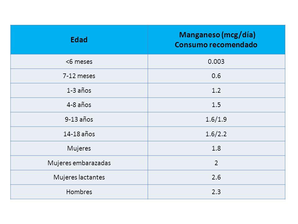 Manganeso (mcg/día) Consumo recomendado