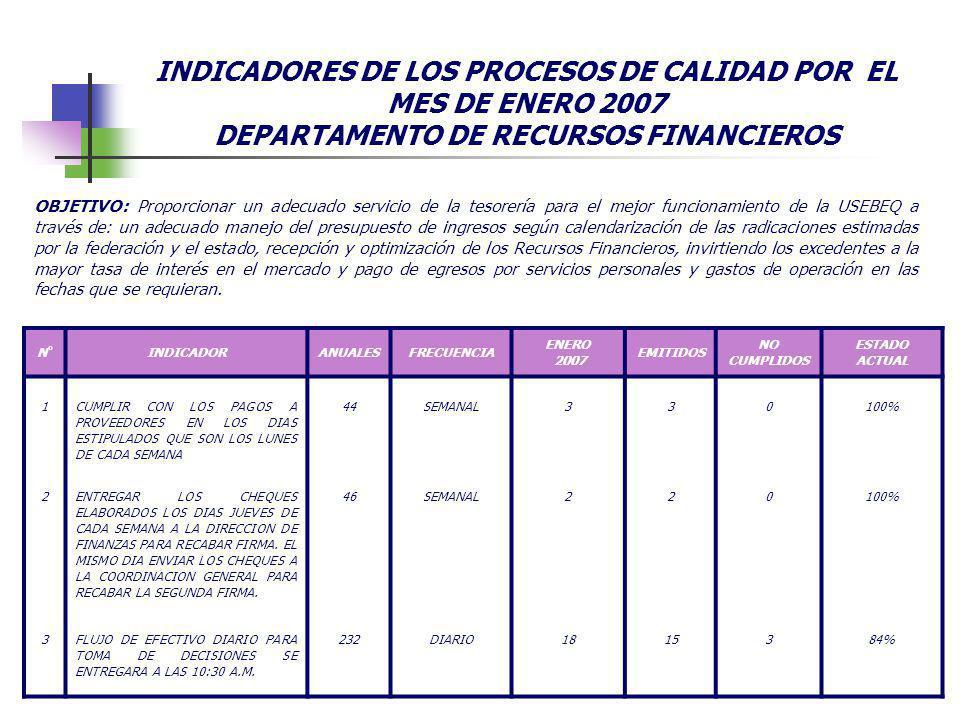 INDICADORES DE LOS PROCESOS DE CALIDAD POR EL MES DE ENERO 2007 DEPARTAMENTO DE RECURSOS FINANCIEROS