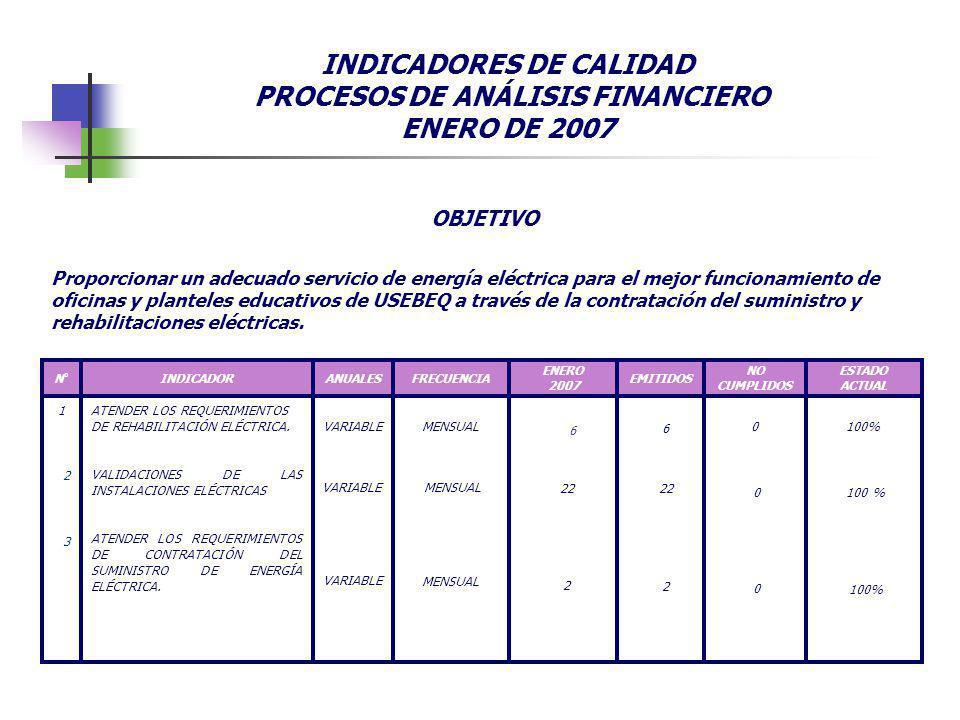 INDICADORES DE CALIDAD PROCESOS DE ANÁLISIS FINANCIERO ENERO DE 2007