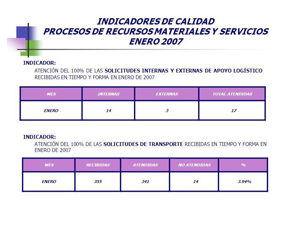 INDICADORES DE CALIDAD PROCESOS DE RECURSOS MATERIALES Y SERVICIOS ENERO 2007
