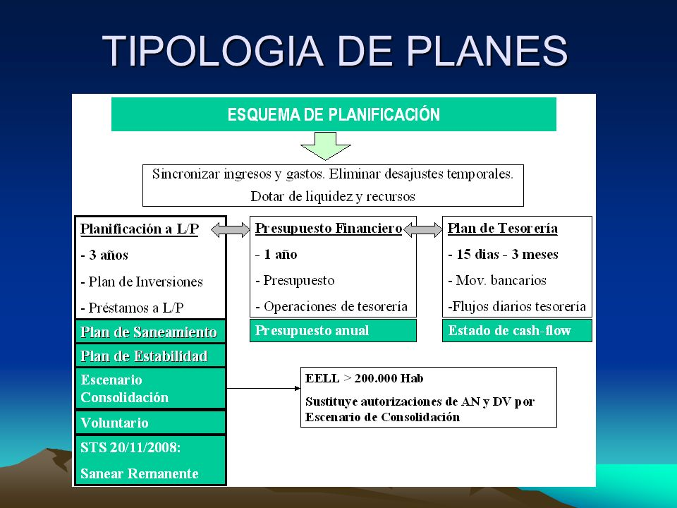 TIPOLOGIA DE PLANES