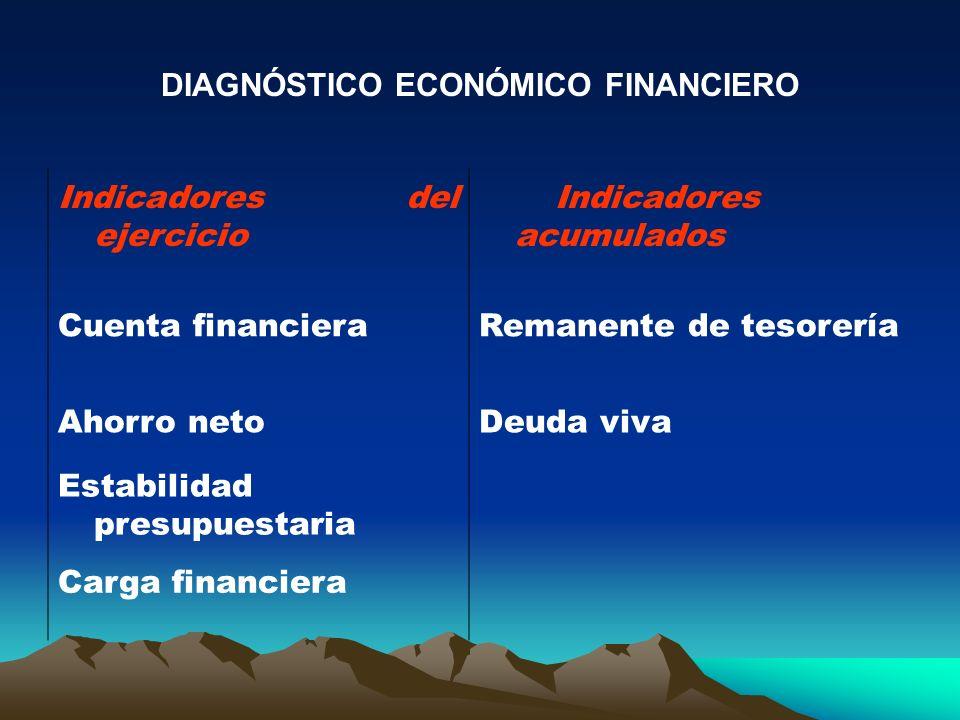 DIAGNÓSTICO ECONÓMICO FINANCIERO