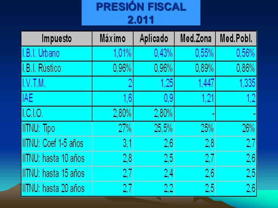 PRESIÓN FISCAL 2.011