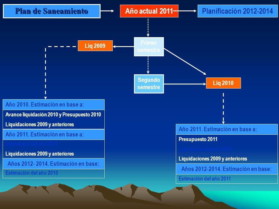 Plan de Saneamiento Año actual 2011 Planificación 2012-2014