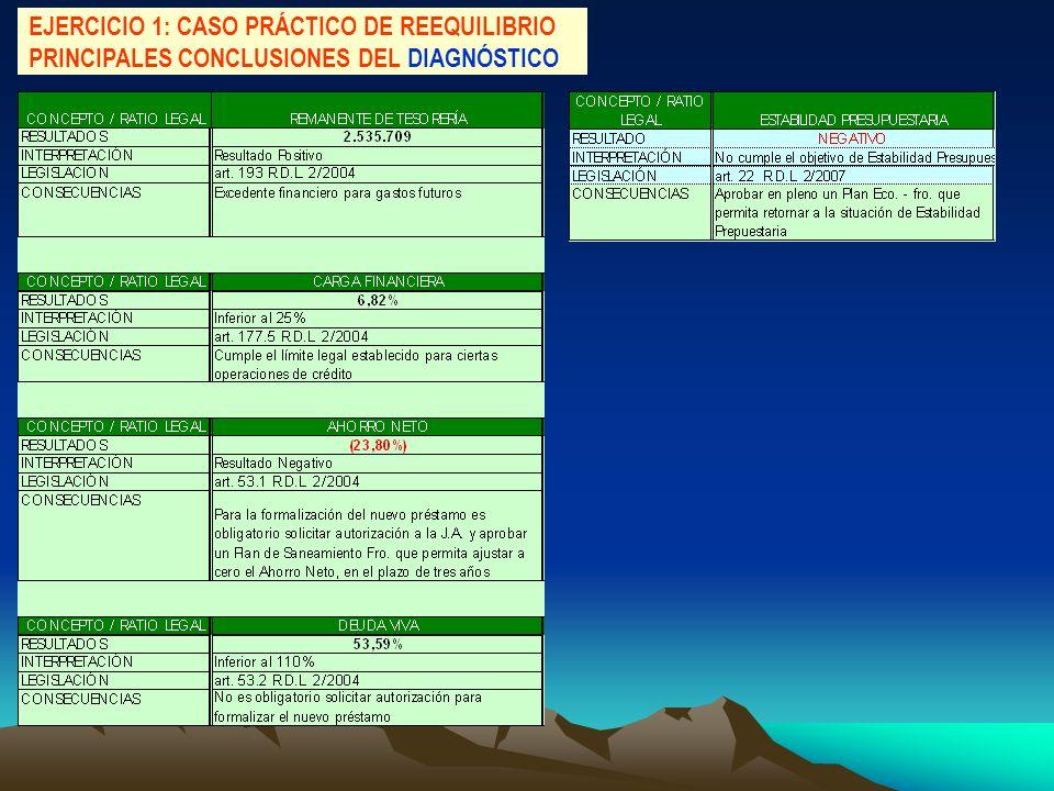 EJERCICIO 1: CASO PRÁCTICO DE REEQUILIBRIO PRINCIPALES CONCLUSIONES DEL DIAGNÓSTICO