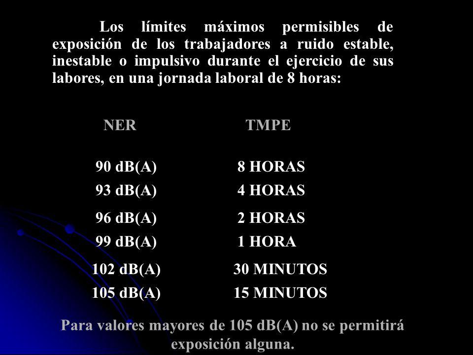 Para valores mayores de 105 dB(A) no se permitirá exposición alguna.