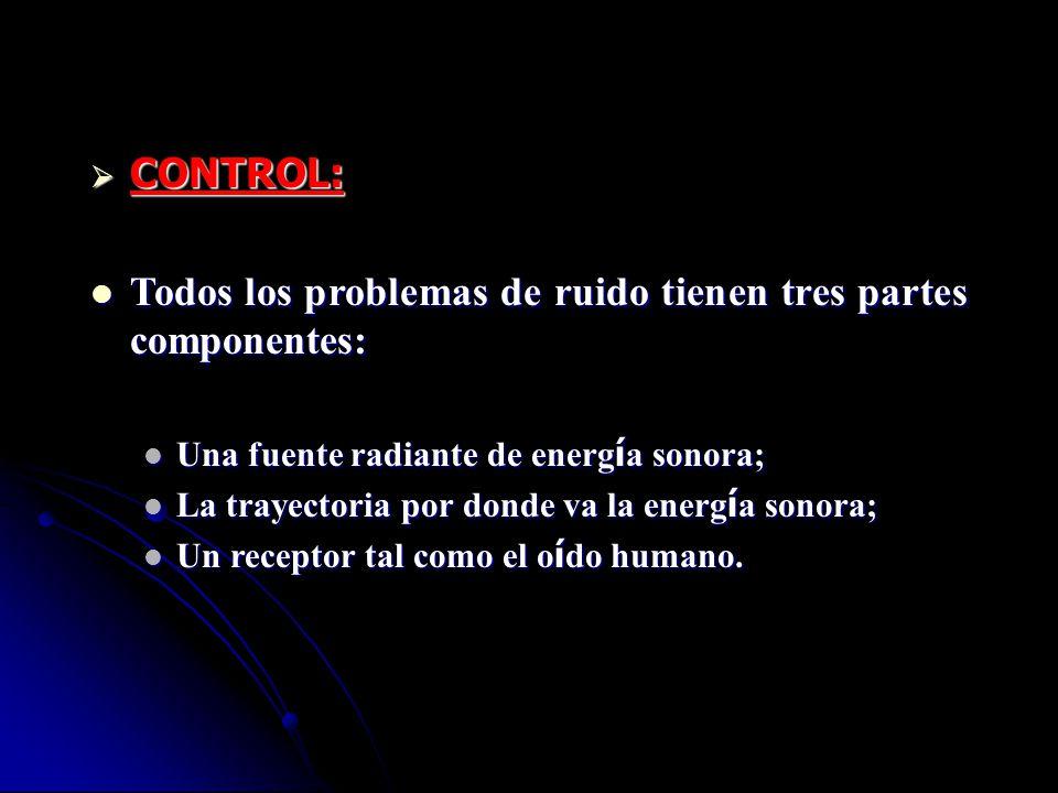 Todos los problemas de ruido tienen tres partes componentes: